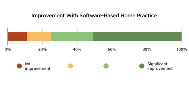 graph_improvement