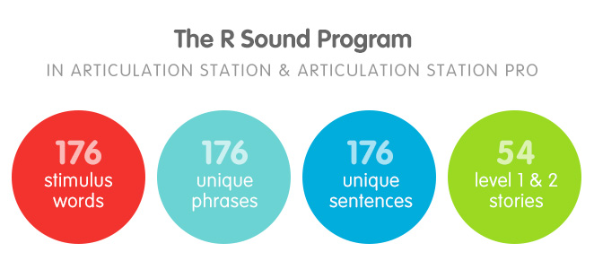 R sound Articulation Station