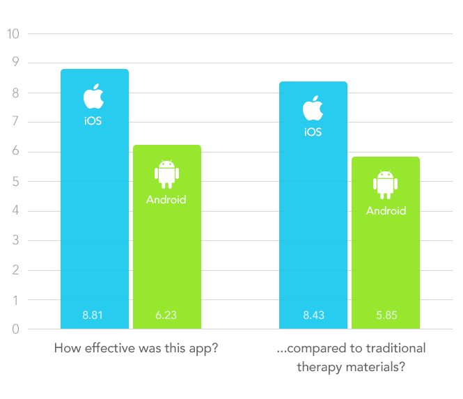 iPad vs. Android - Speech Therapy