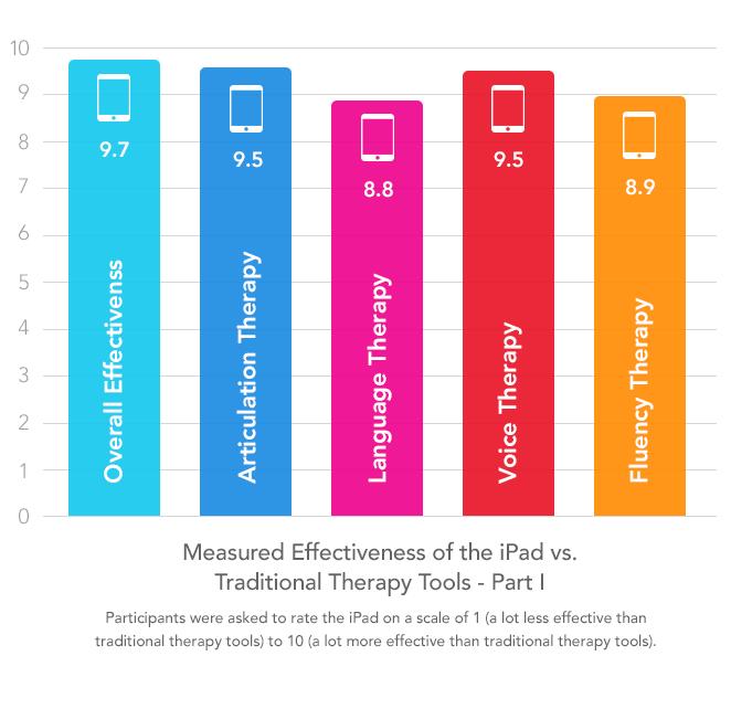 iPad effectiveness - graph 1