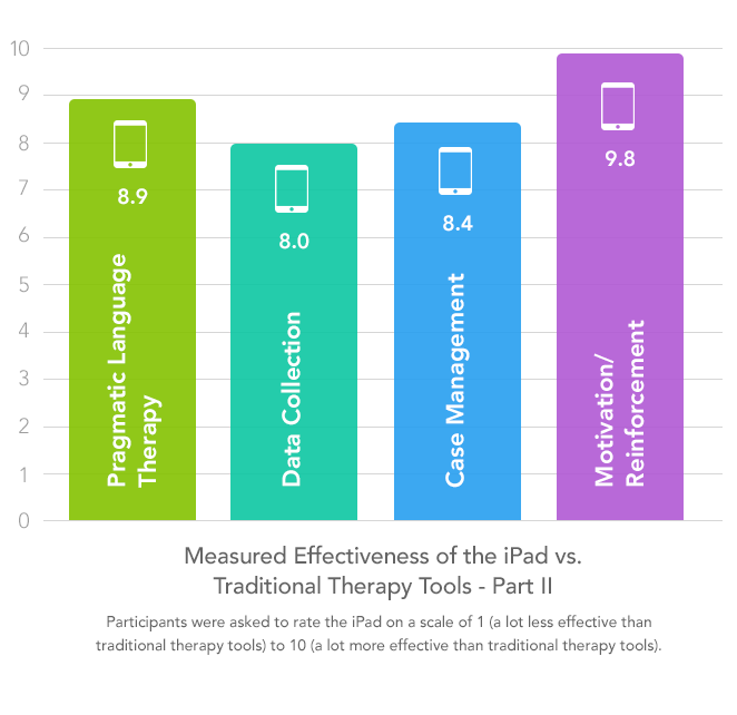 iPad effectiveness - graph 2
